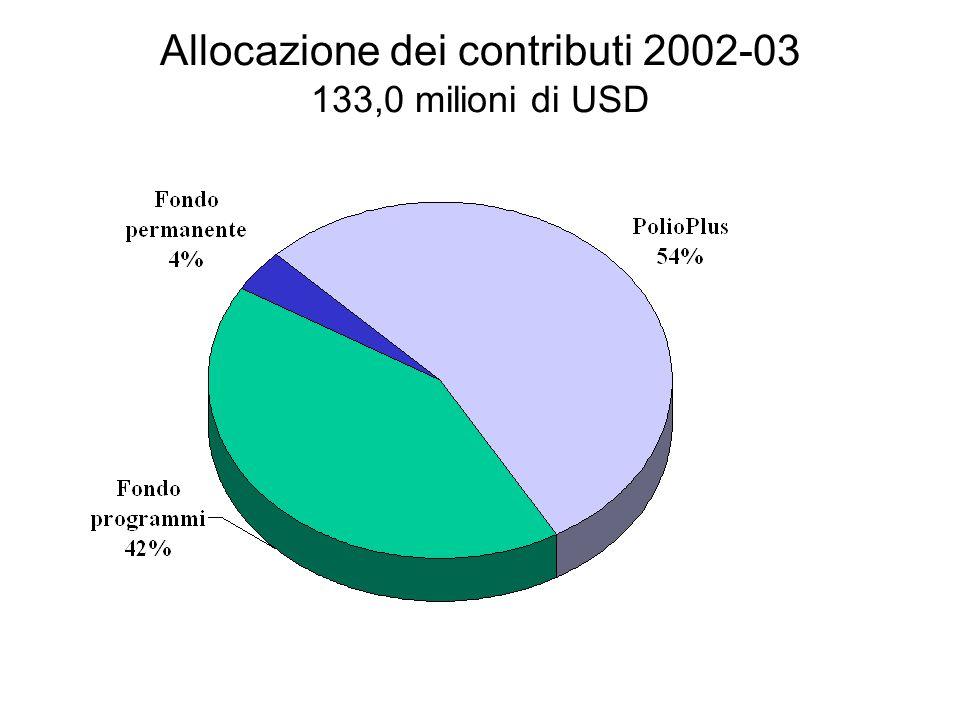 Allocazione dei contributi 2002-03 133,0 milioni di USD