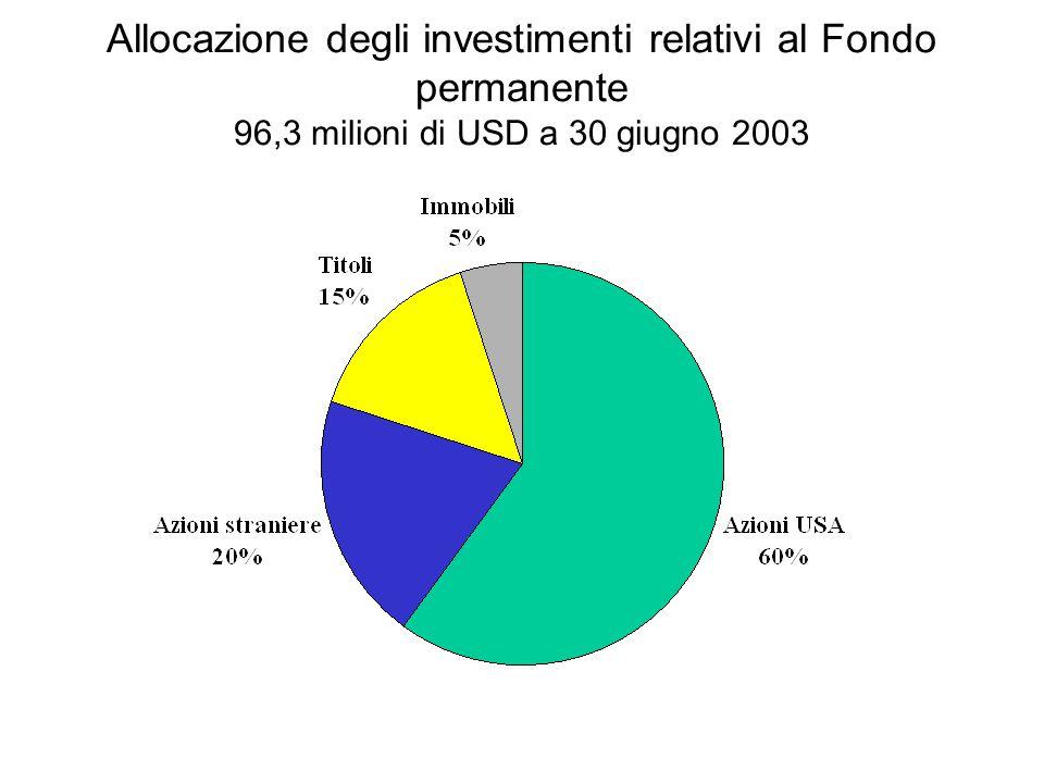 Allocazione degli investimenti relativi al Fondo permanente 96,3 milioni di USD a 30 giugno 2003