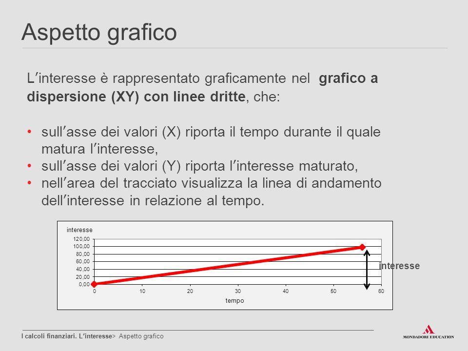 Aspetto grafico L'interesse è rappresentato graficamente nel grafico a dispersione (XY) con linee dritte, che: