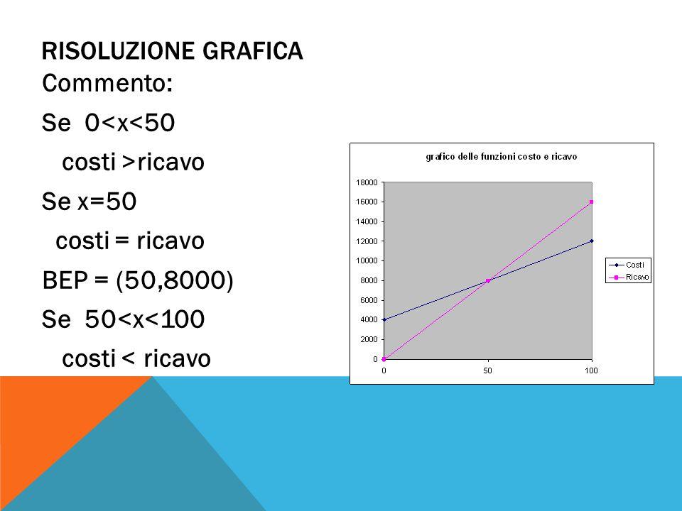 Risoluzione grafica Commento: Se 0<x<50. costi >ricavo. Se x=50. costi = ricavo. BEP = (50,8000)
