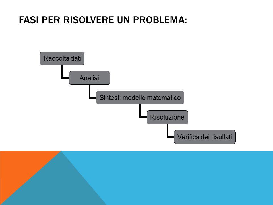 Fasi per risolvere un problema: