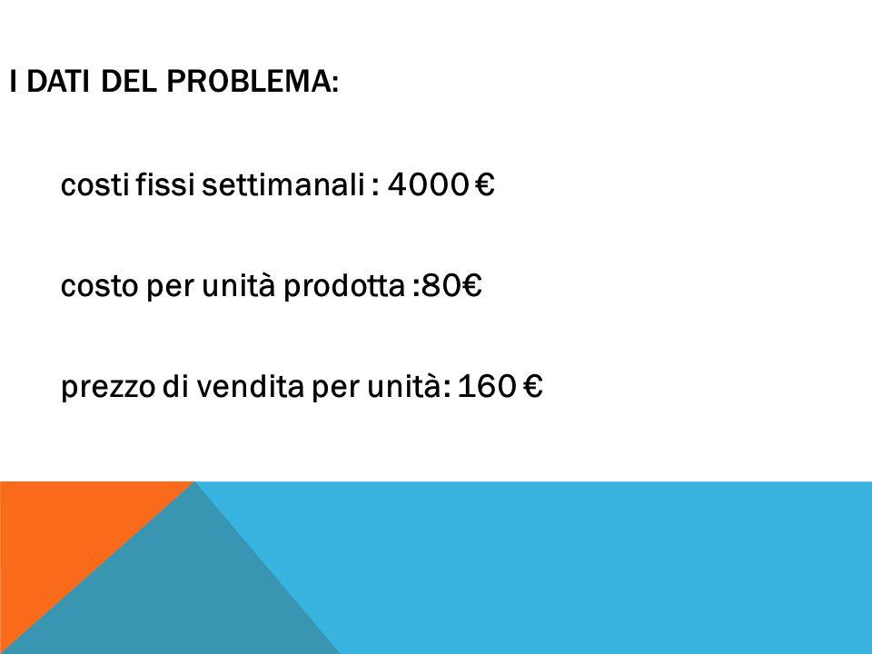 I dati del problema: costi fissi settimanali : 4000 € costo per unità prodotta :80€ prezzo di vendita per unità: 160 €