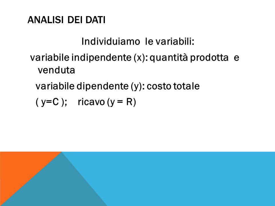 Individuiamo le variabili: