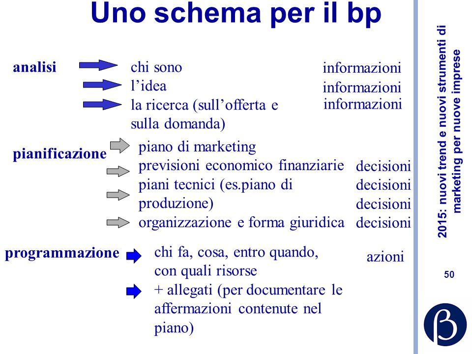 Uno schema per il bp analisi chi sono l'idea