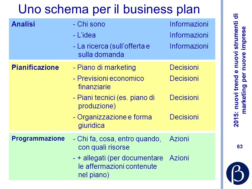 Uno schema per il business plan