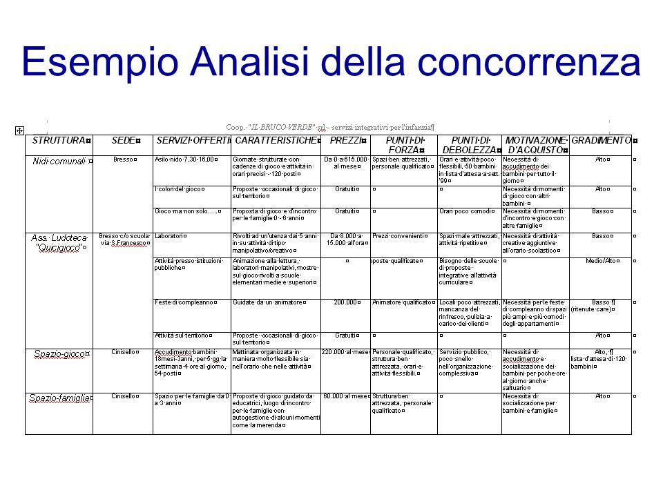 Esempio Analisi della concorrenza