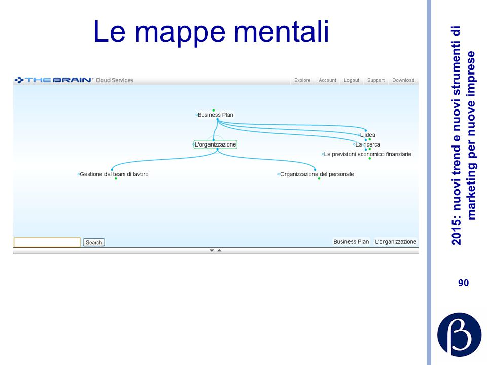Le mappe mentali