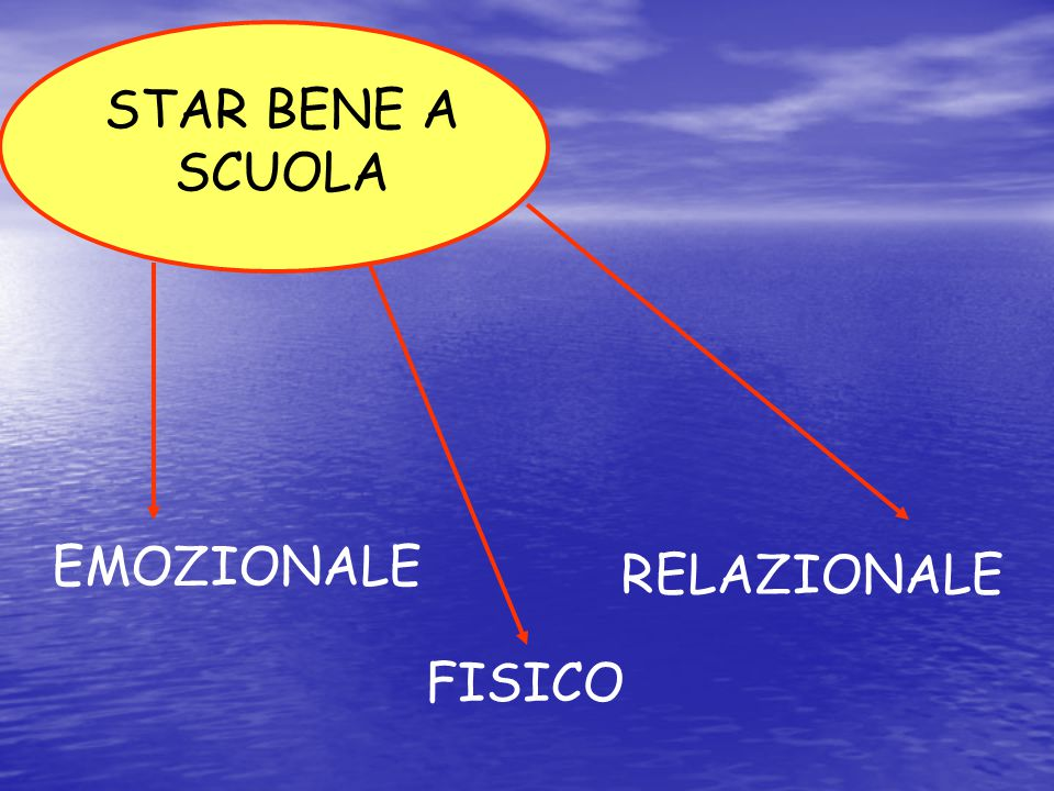 STAR BENE A SCUOLA EMOZIONALE RELAZIONALE FISICO