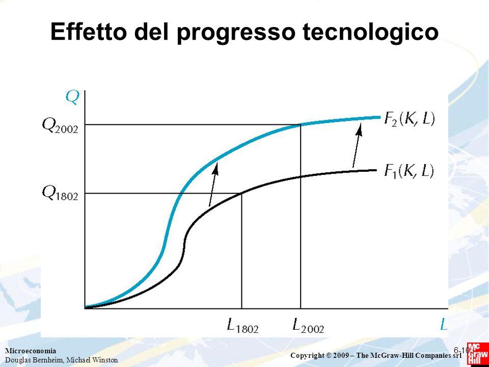 Effetto del progresso tecnologico