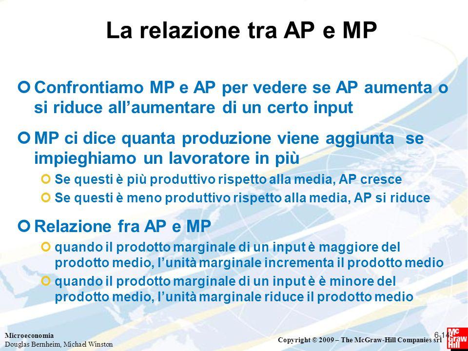 La relazione tra AP e MP Confrontiamo MP e AP per vedere se AP aumenta o si riduce all'aumentare di un certo input.