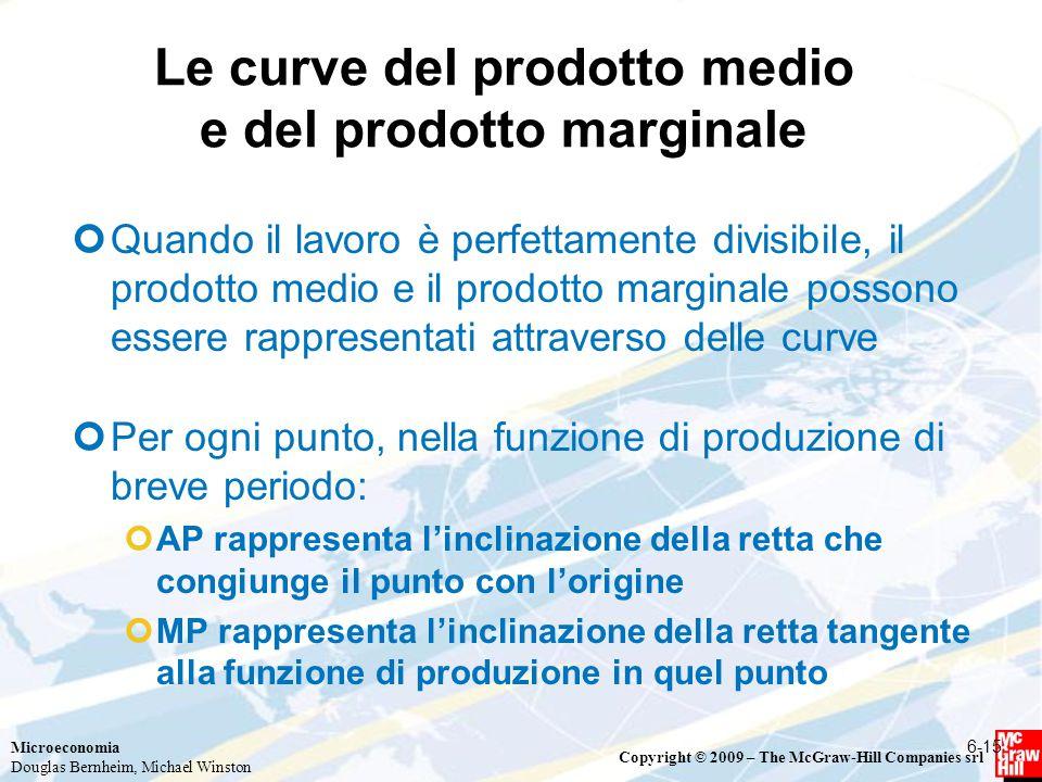 Le curve del prodotto medio e del prodotto marginale