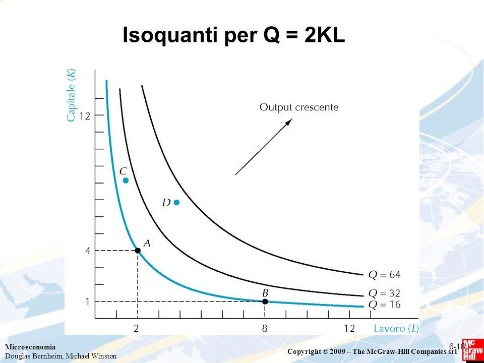 Isoquanti per Q = 2KL 6-18