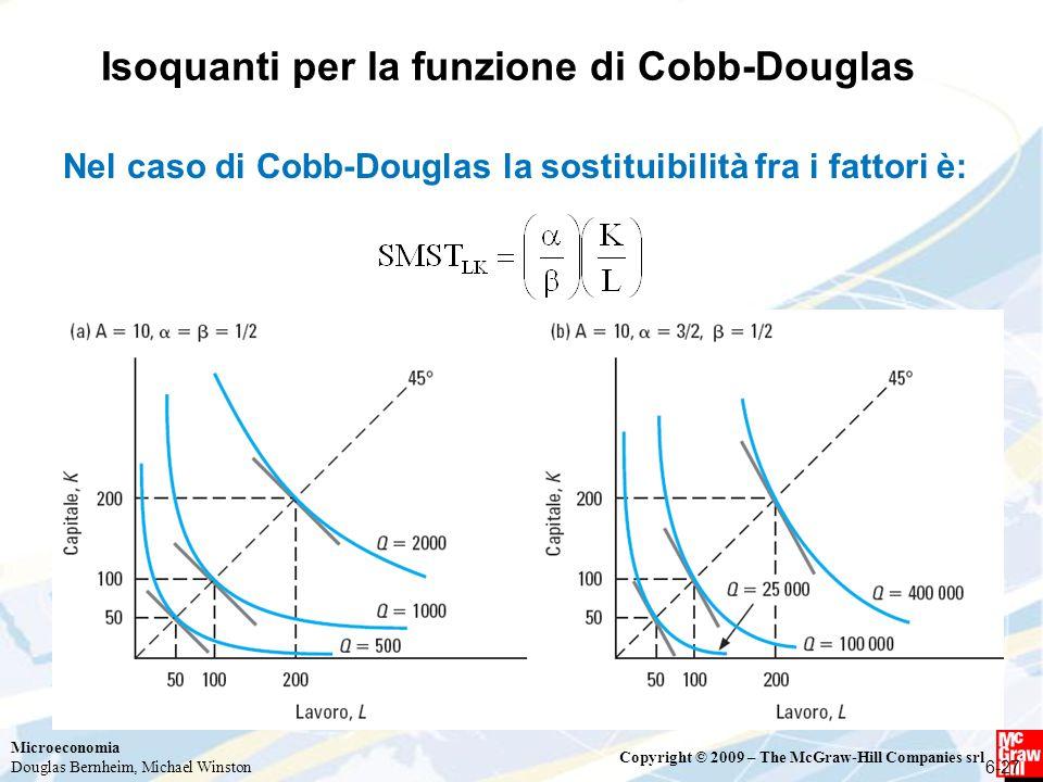 Isoquanti per la funzione di Cobb-Douglas