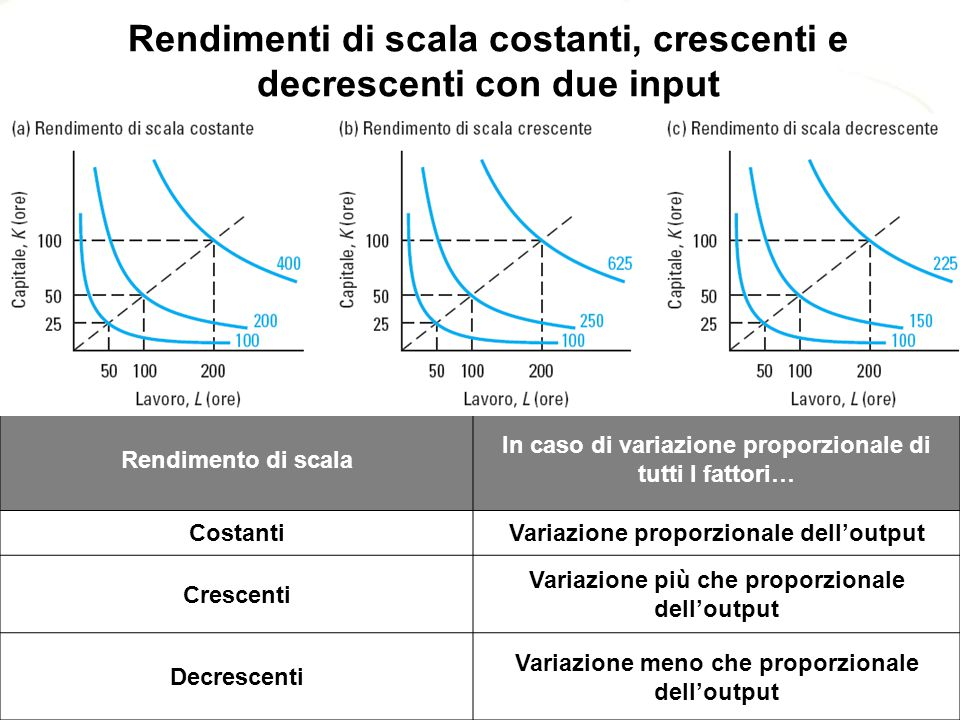 Rendimenti di scala costanti, crescenti e decrescenti con due input