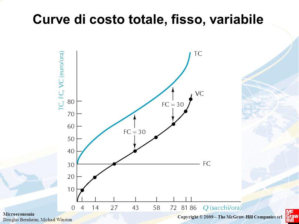 Curve di costo totale, fisso, variabile