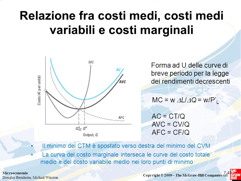 Relazione fra costi medi, costi medi variabili e costi marginali