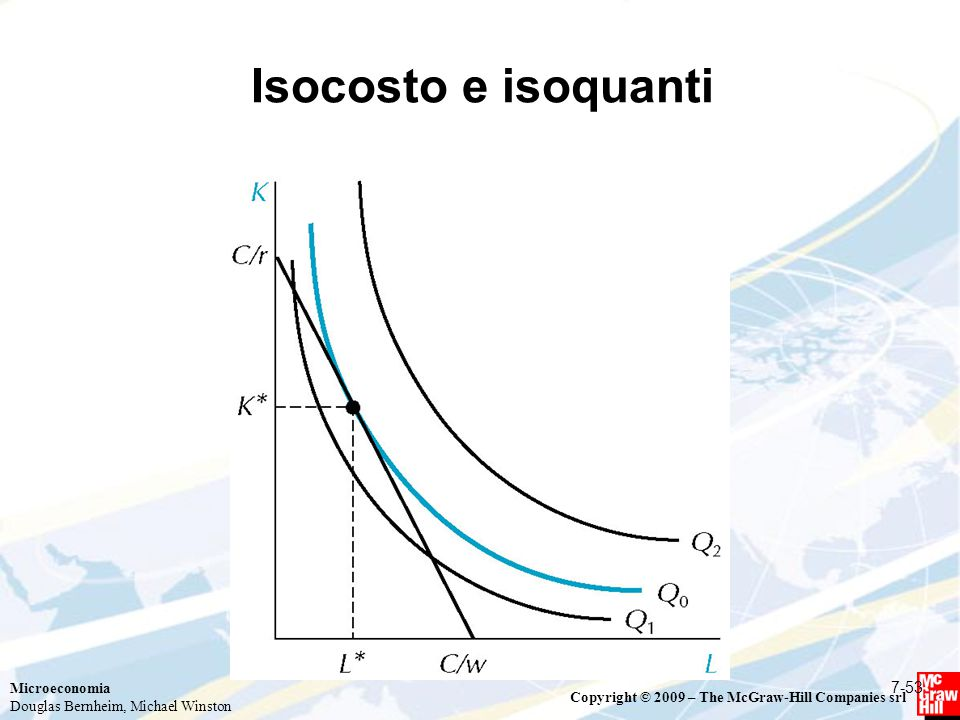 Isocosto e isoquanti 7-53