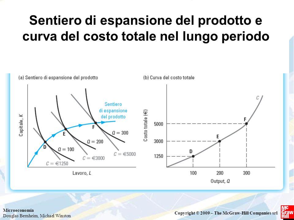 Sentiero di espansione del prodotto e curva del costo totale nel lungo periodo