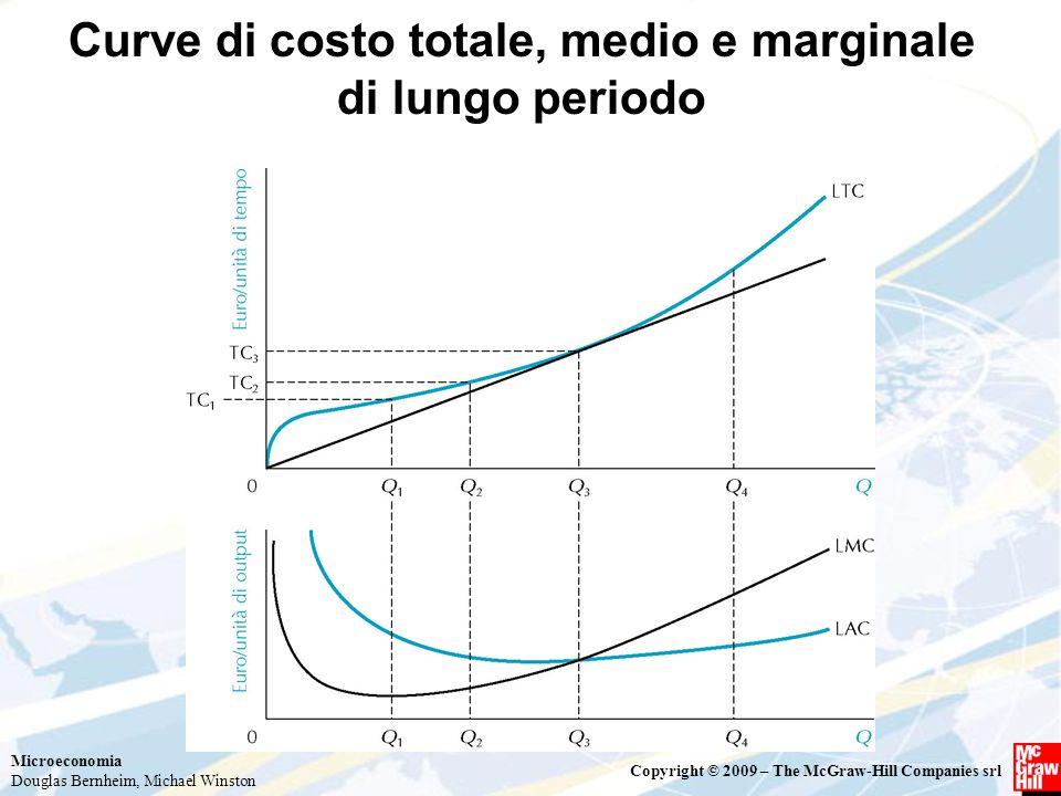Curve di costo totale, medio e marginale di lungo periodo