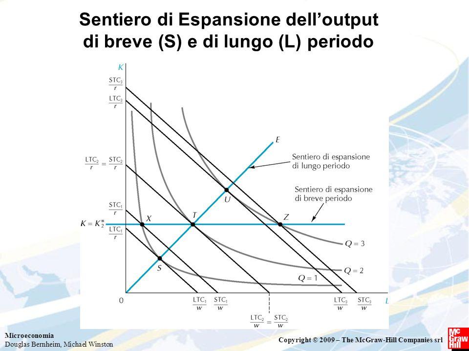 Sentiero di Espansione dell'output di breve (S) e di lungo (L) periodo