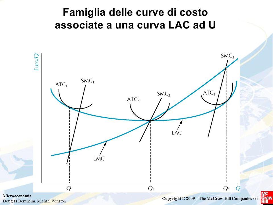 Famiglia delle curve di costo associate a una curva LAC ad U