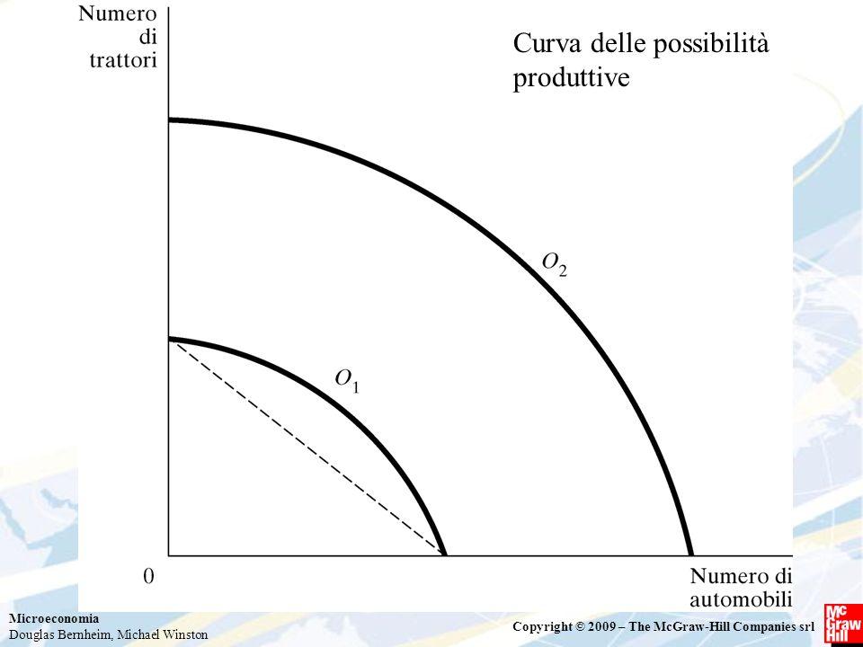 Curva delle possibilità produttive