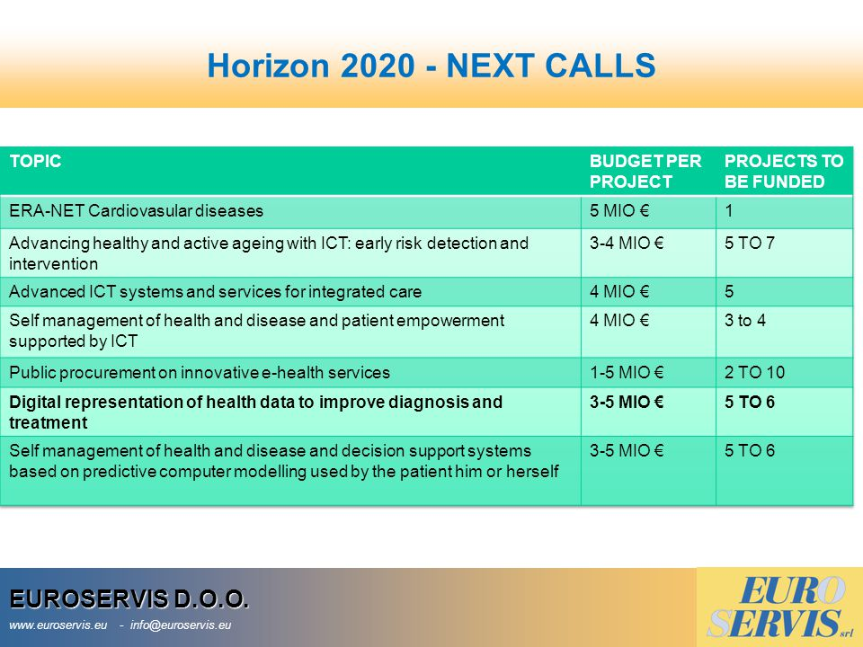 Horizon 2020 - NEXT CALLS EUROSERVIS D.O.O. TOPIC BUDGET PER PROJECT
