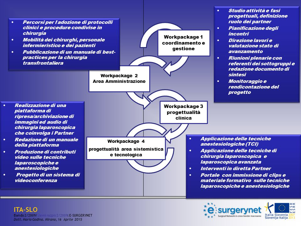 Studio attività e fasi progettuali, definizione ruolo dei partner
