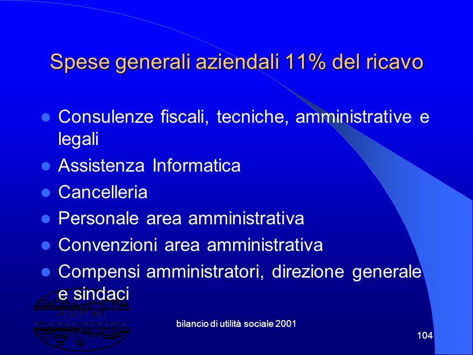 Spese generali aziendali 11% del ricavo
