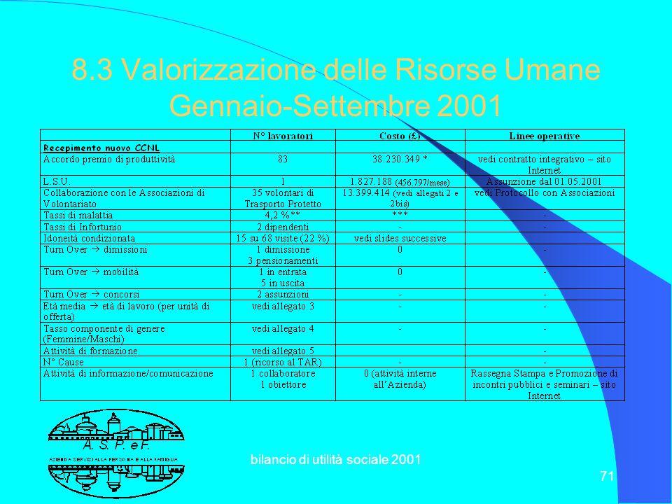 8.3 Valorizzazione delle Risorse Umane Gennaio-Settembre 2001