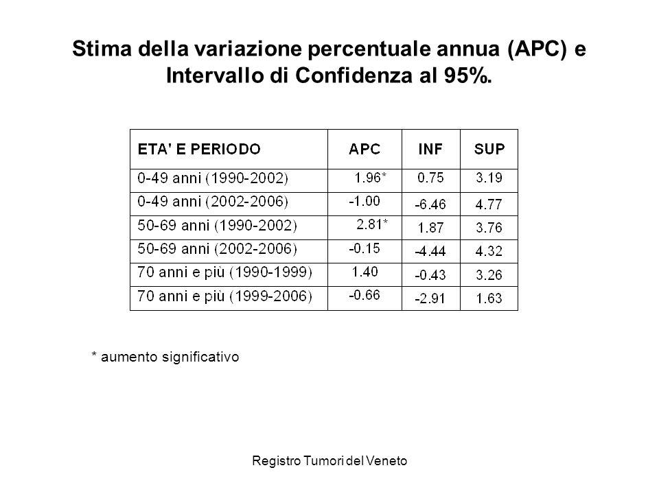 Stima della variazione percentuale annua (APC) e Intervallo di Confidenza al 95%.
