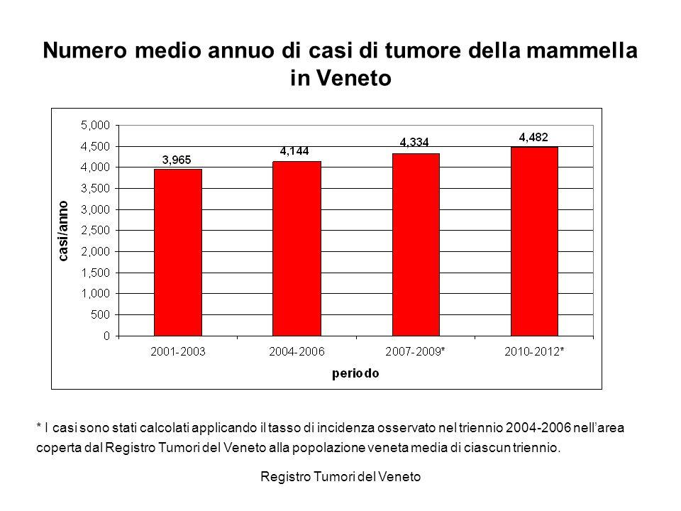 Numero medio annuo di casi di tumore della mammella in Veneto