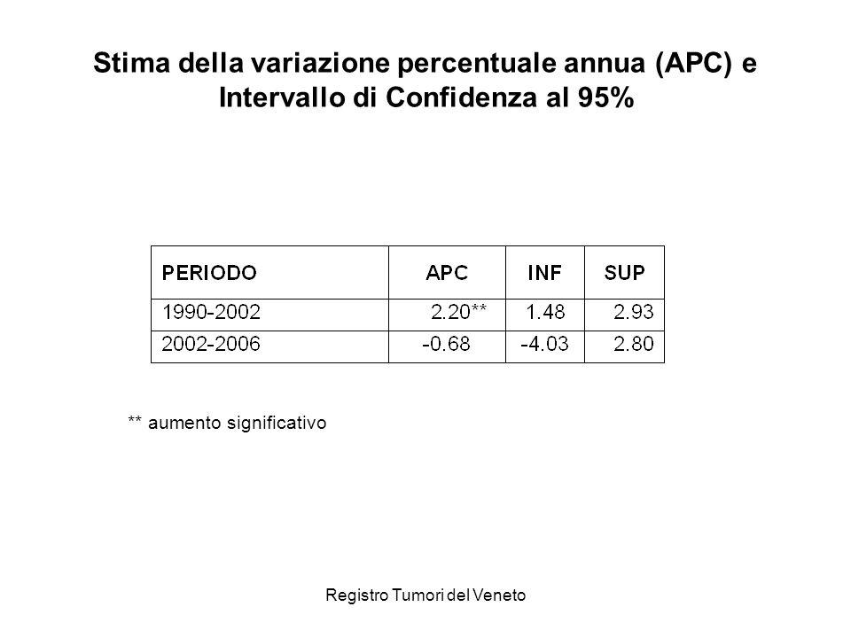 Stima della variazione percentuale annua (APC) e Intervallo di Confidenza al 95%