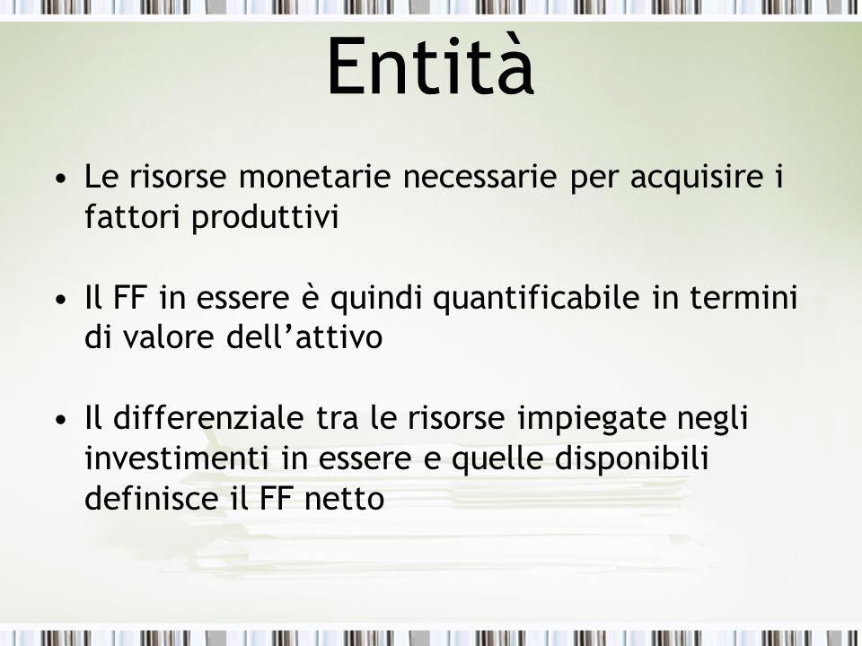 Entità Le risorse monetarie necessarie per acquisire i fattori produttivi.