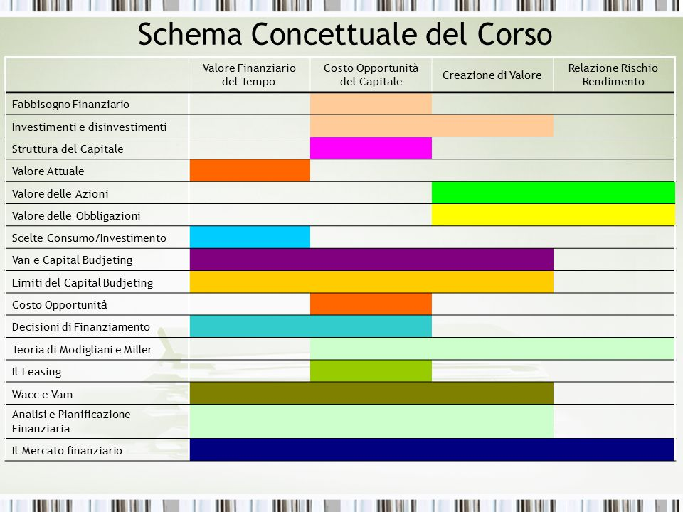 Schema Concettuale del Corso