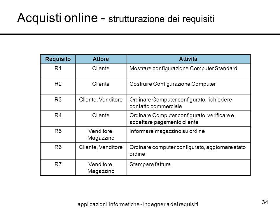 Acquisti online - strutturazione dei requisiti