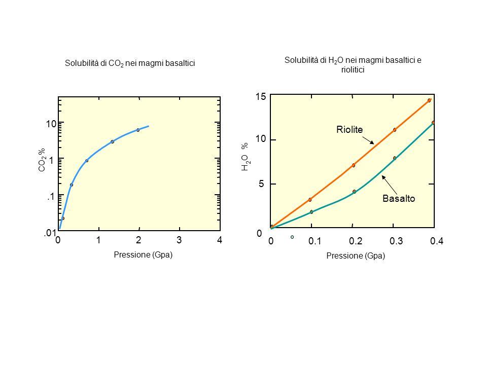Solubilità di H2O nei magmi basaltici e riolitici
