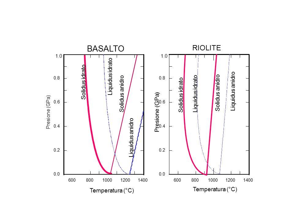 BASALTO RIOLITE Liquidus idrato Solidus idrato Liquidus anidro