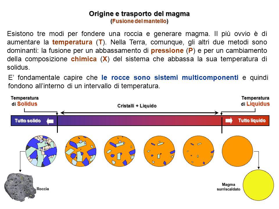 Origine e trasporto del magma (Fusione del mantello)