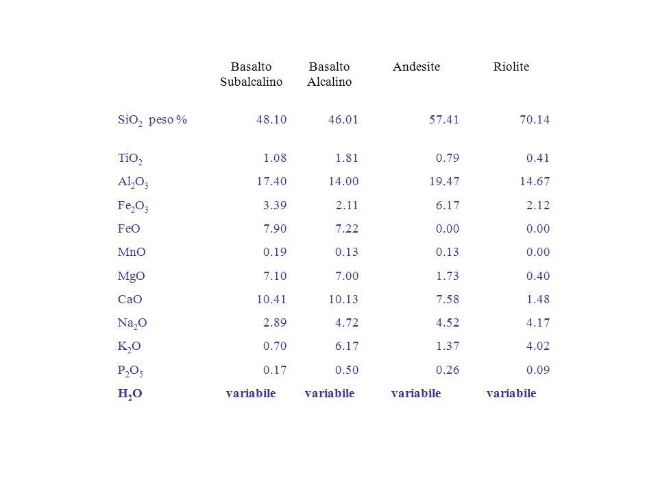 Basalto Subalcalino. Alcalino. Andesite. Riolite. SiO2 peso % 48.10. 46.01. 57.41. 70.14. TiO2.