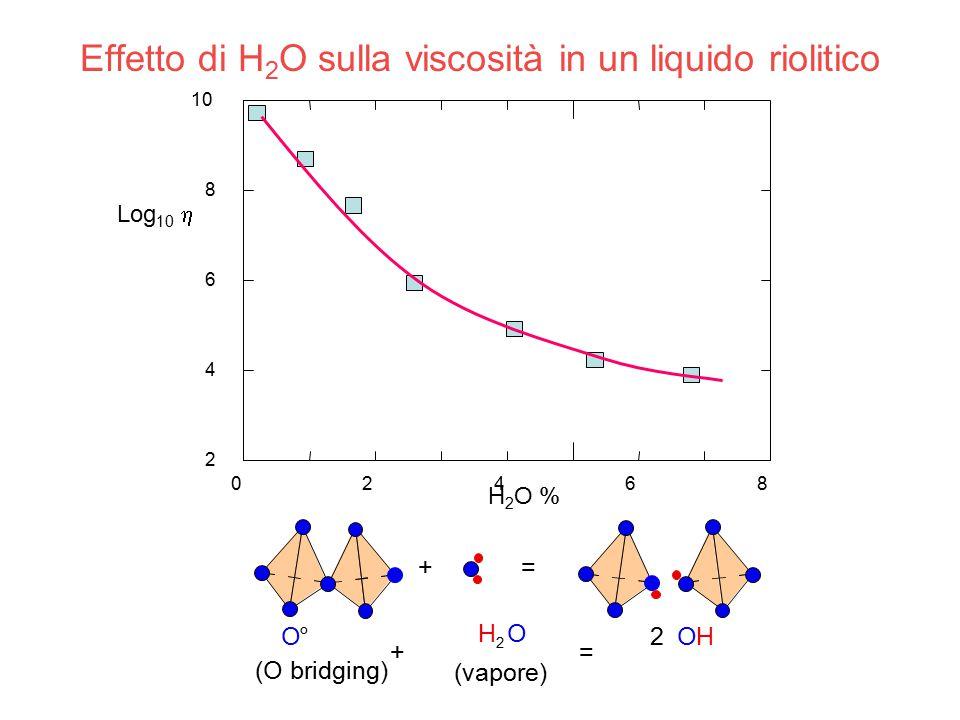 Effetto di H2O sulla viscosità in un liquido riolitico