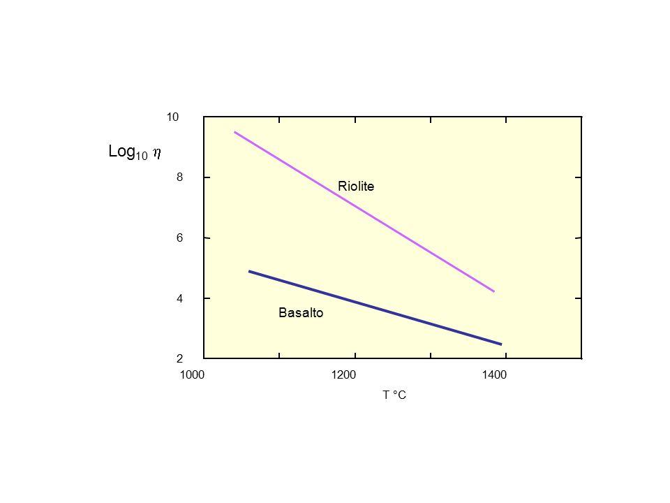 1000 1200 1400 2 4 6 8 10 T °C Riolite Basalto Log10 