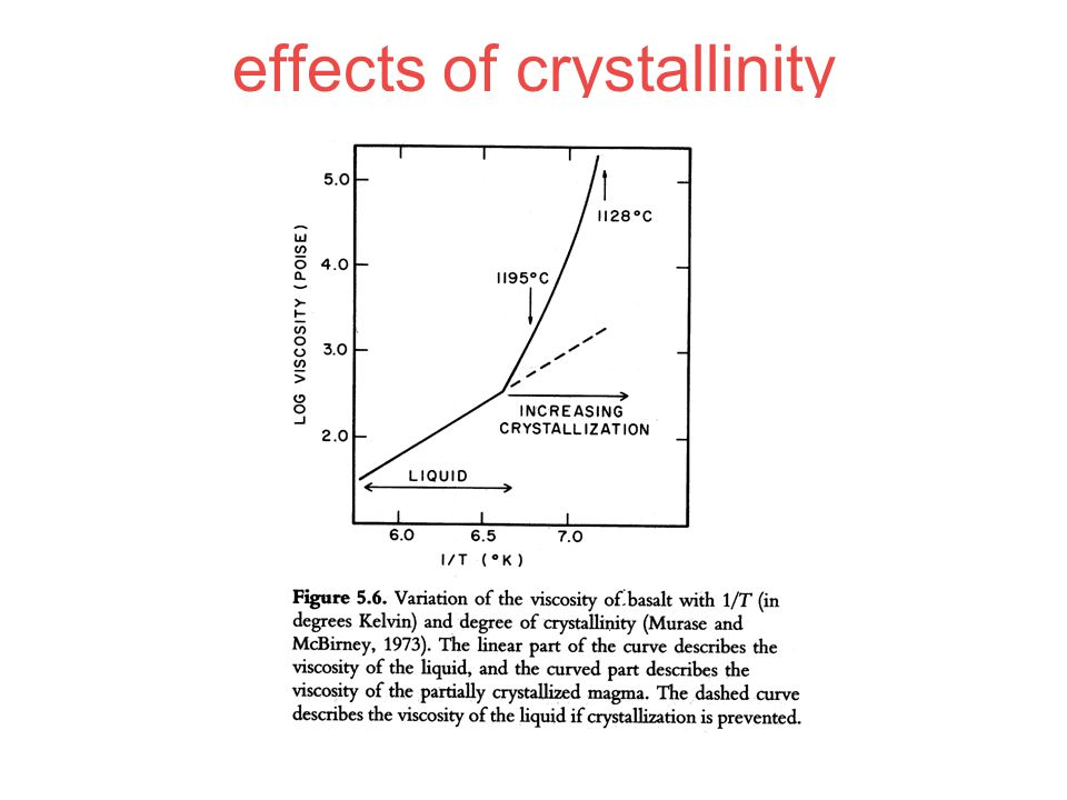 effects of crystallinity
