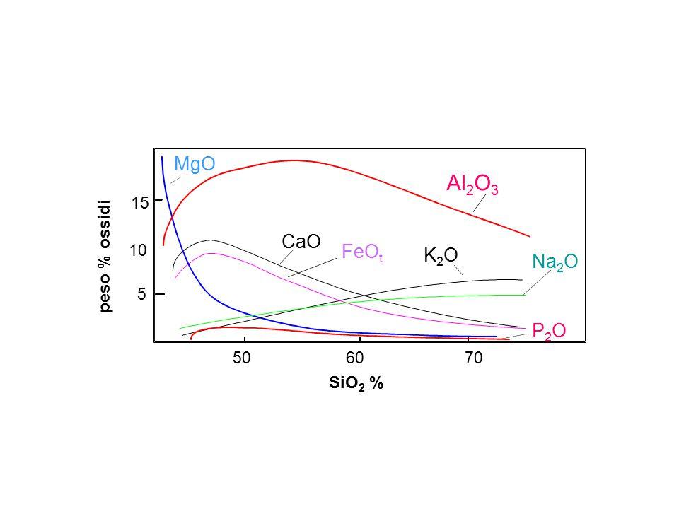 MgO Al2O3 15 CaO 10 FeOt peso % ossidi K2O Na2O 5 P2O 50 60 70 SiO2 %