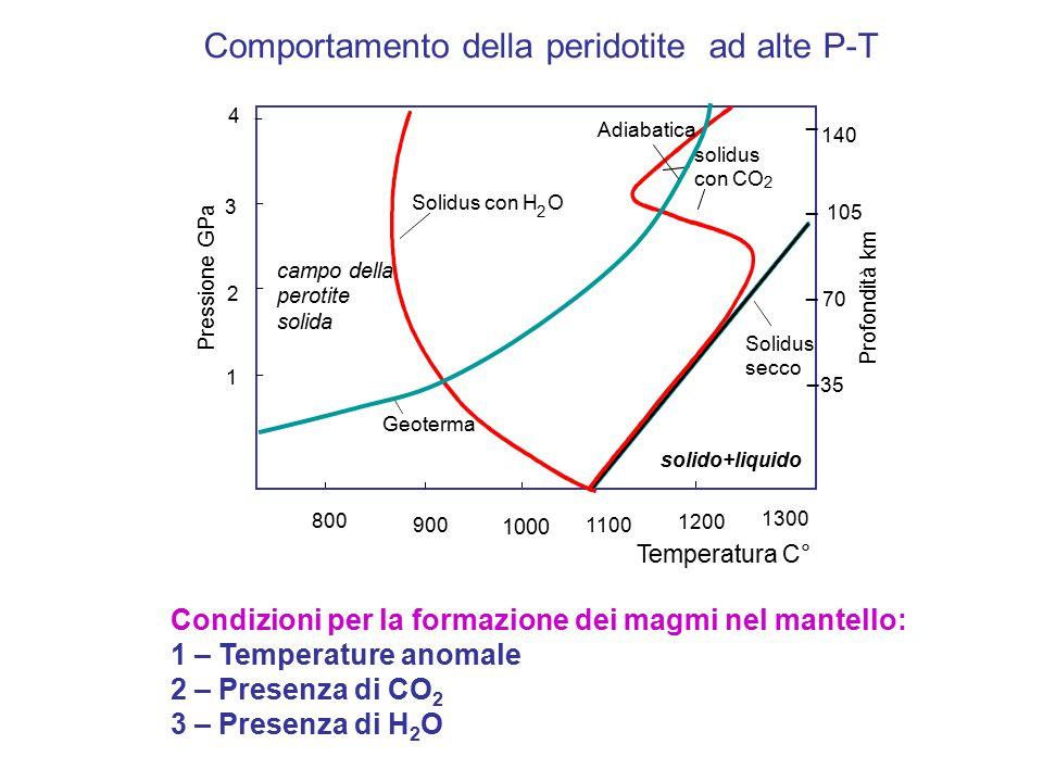 Comportamento della peridotite ad alte P-T