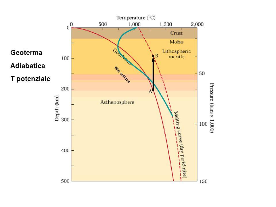 Geoterma Adiabatica Wet solidus T potenziale