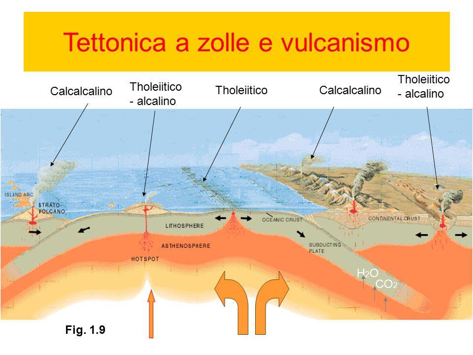 Tettonica a zolle e vulcanismo
