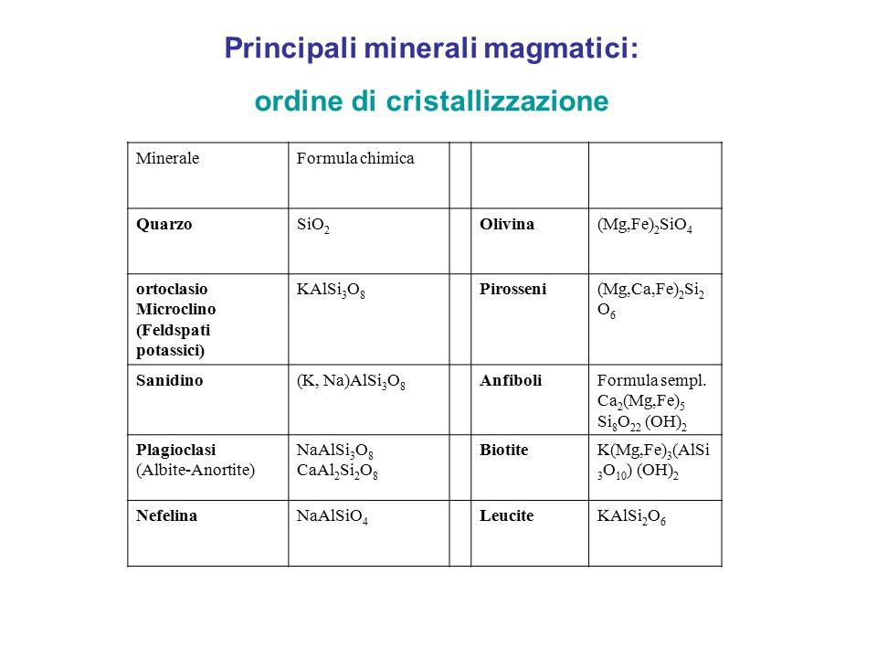 Principali minerali magmatici: ordine di cristallizzazione