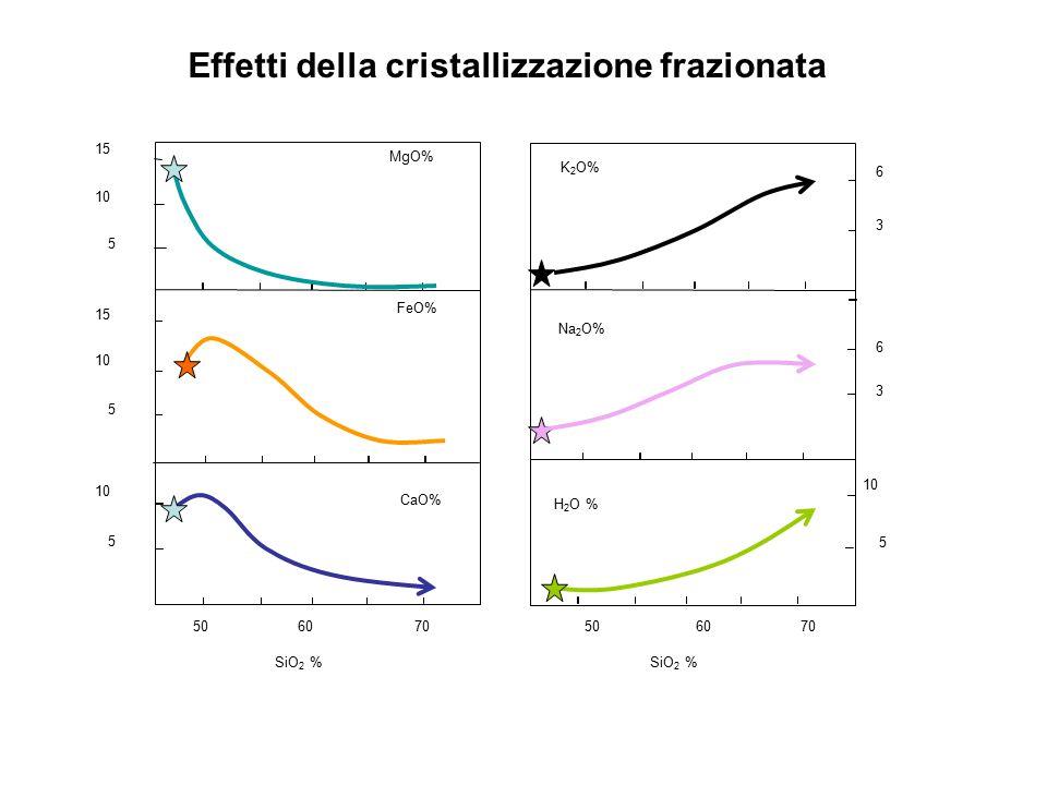 Effetti della cristallizzazione frazionata