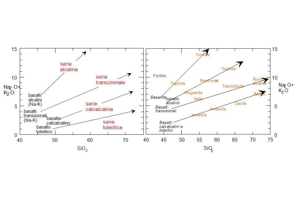 alcalina transizionale Na O+ K O calcalcalina serie toleiitica 40 50
